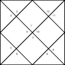 N-CHART